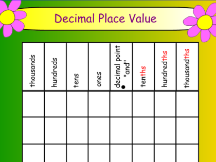 Place Value Chart  Google Search  Primary Math