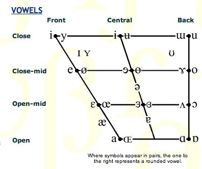 IPA Lab The following page provides a graphic interface for - international phonetic alphabet chart