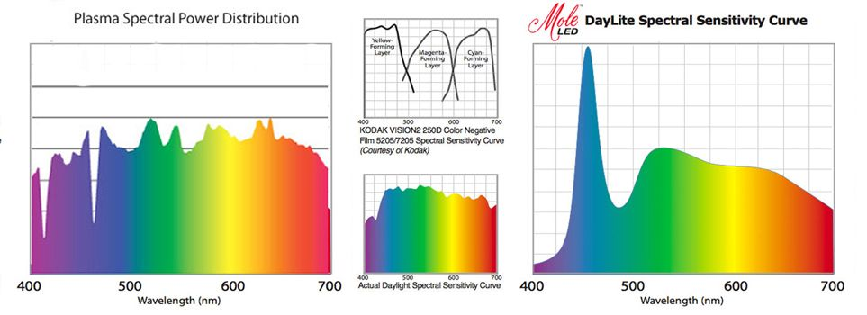 Posted Image Graphs Of Natural Daylight And Lep Lamps