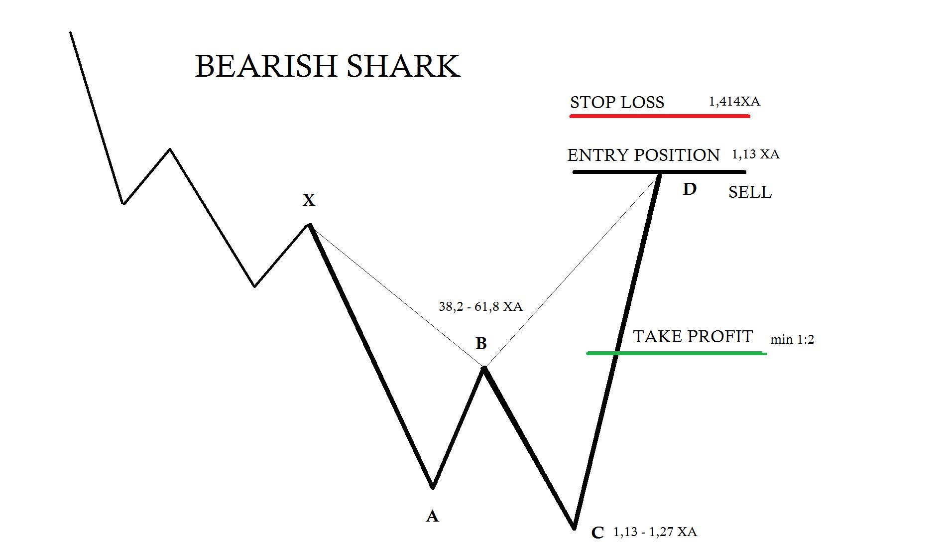 Bearish Shark Trading Rules Forex Trading Harmonic Patterns -