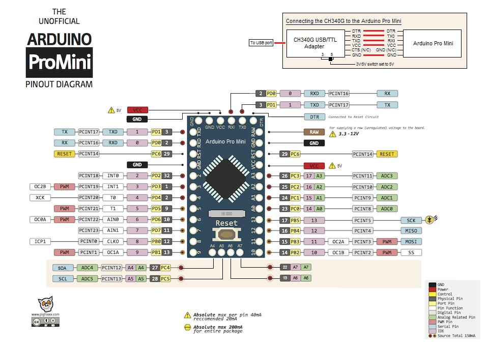Micro arduino pinout pro Reinstall bootloader