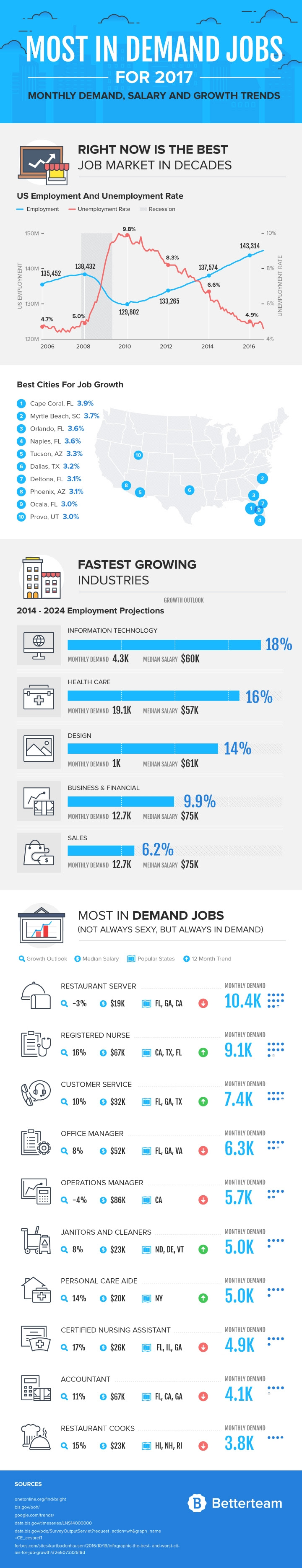 Infographic Trending Jobs In   Infographic