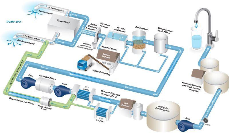 Tampa Bay Desalination Plant Water Treatment Plant Water Treatment Seawater Desalination