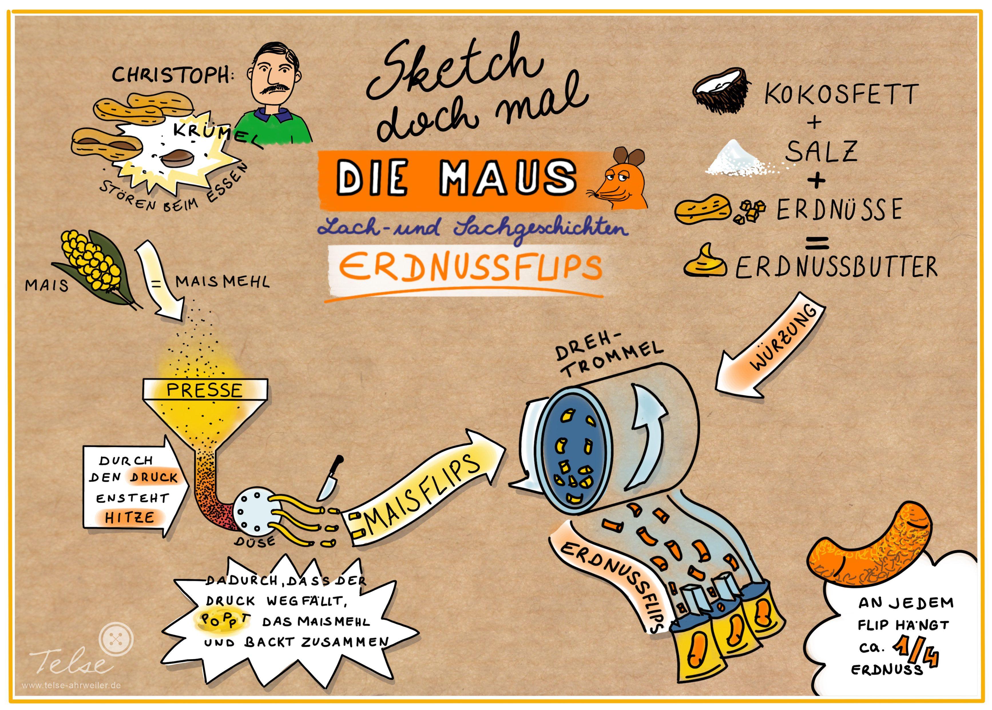 Meine Sketchnotes Visualisieren Mit Text Bild Kombinationen Inhalte Und Machen Sie Transportierbar Und Besser Merkfahig Sketch Note Lernen Malen Lernen