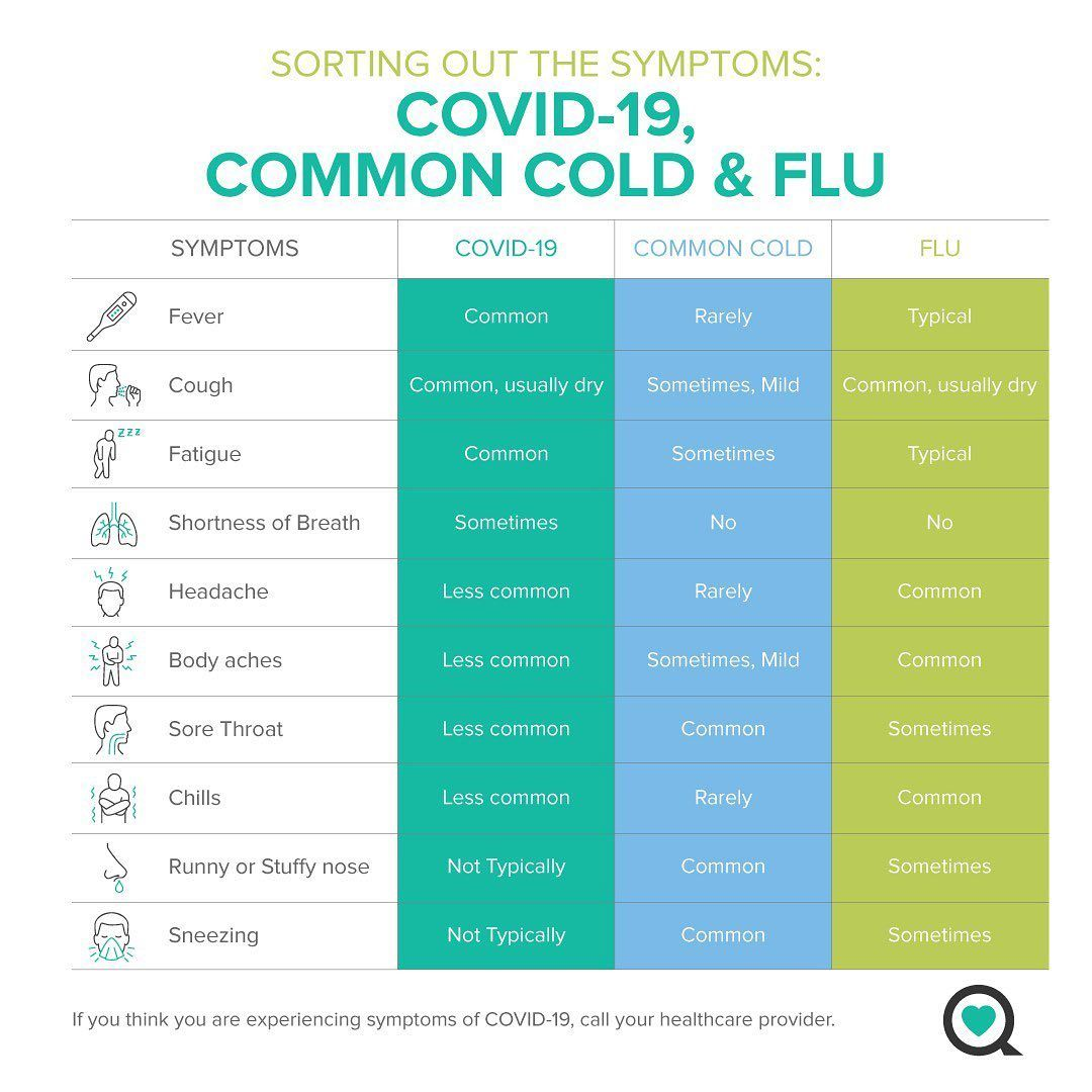 Pin on Covid19and flu