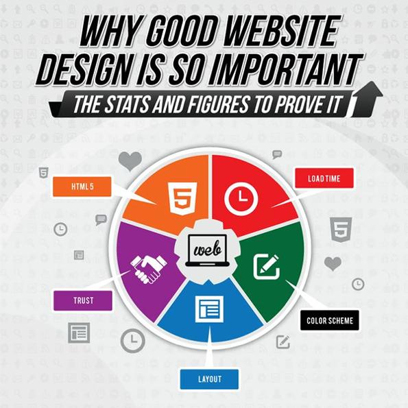 Importance Of Good Web Design Fun Website Design Website Design Web Design