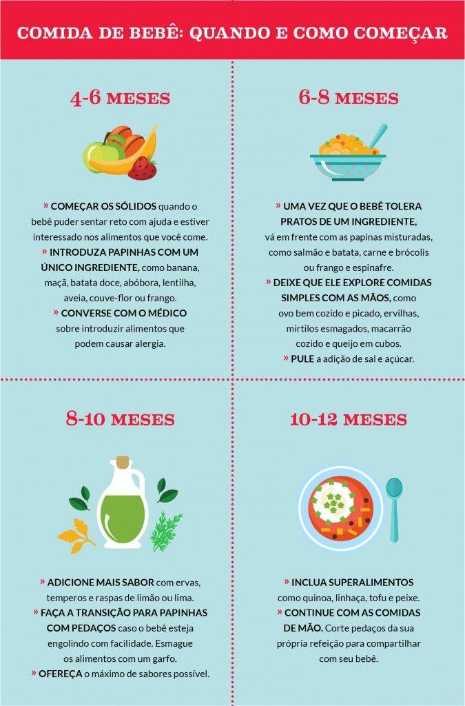 Comida Solida Para O Bebe Quando E Como Comecar Pais Filhos