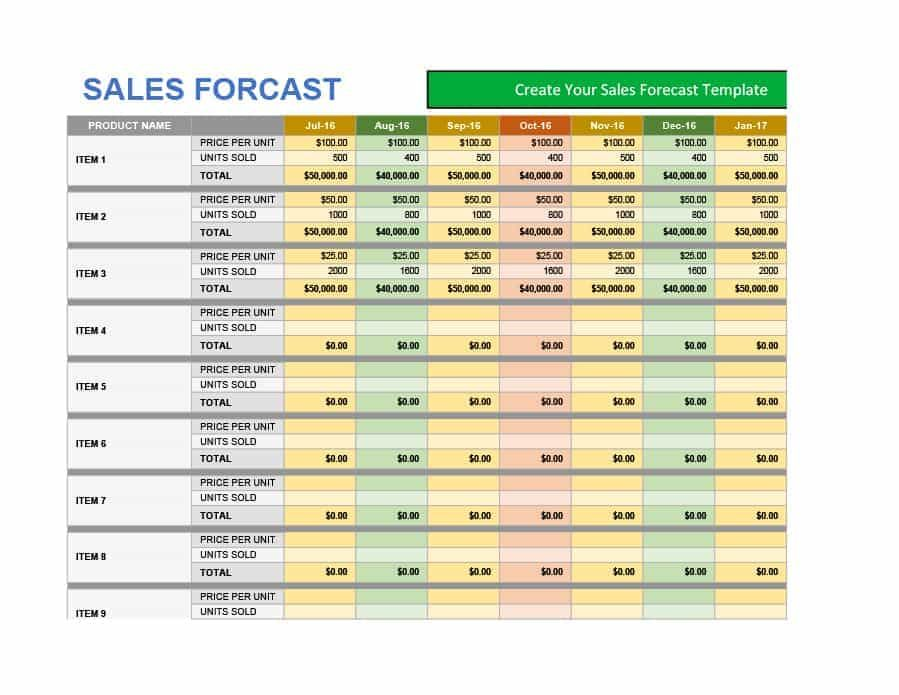 Best 5+ Sales forecast Template Daily Monthly Yearly You