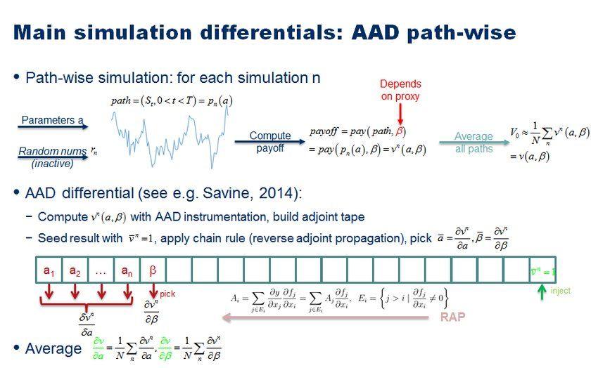 Pin By Antoine Savine On Mathematical Finance Mathematical Finance How To Apply Mathematics