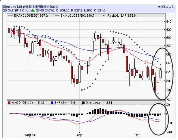 Free Nifty Tips, MCX Tips, Forex Tips: Siemens edging towards MACD Crossover