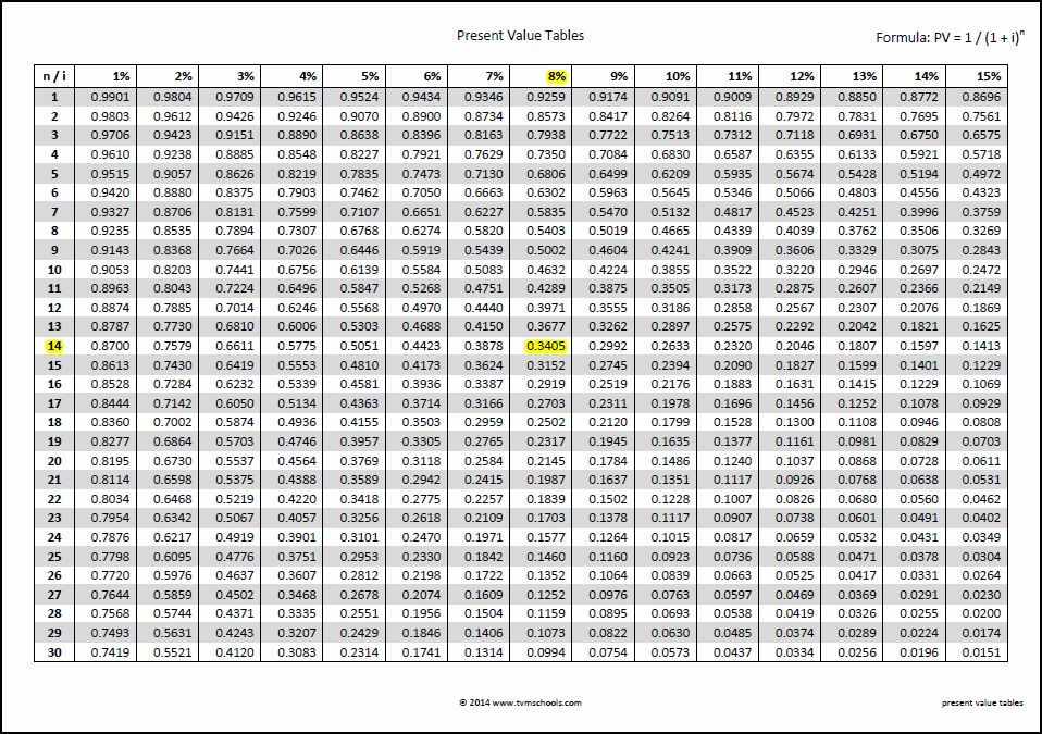 Present Value Tables Double Entry Bookkeeping Time Value Of Money Annuity Table Annuity