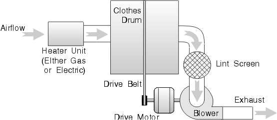 clothes dryer troubleshooting a dryer repair manual written rh pinterest com electric dryer troubleshooting electric dryer troubleshooting