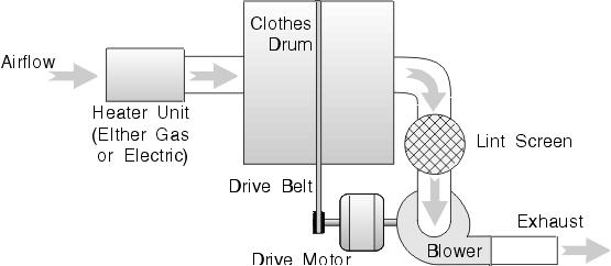 clothes dryer troubleshooting a dryer repair manual written rh pinterest com lg gas dryer repair manual inglis gas dryer repair manual