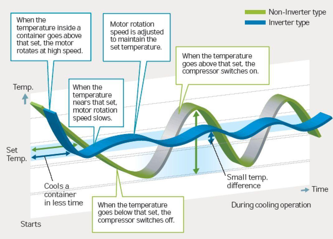 Advantages Of Inverter Technology Abc Mini Split Air