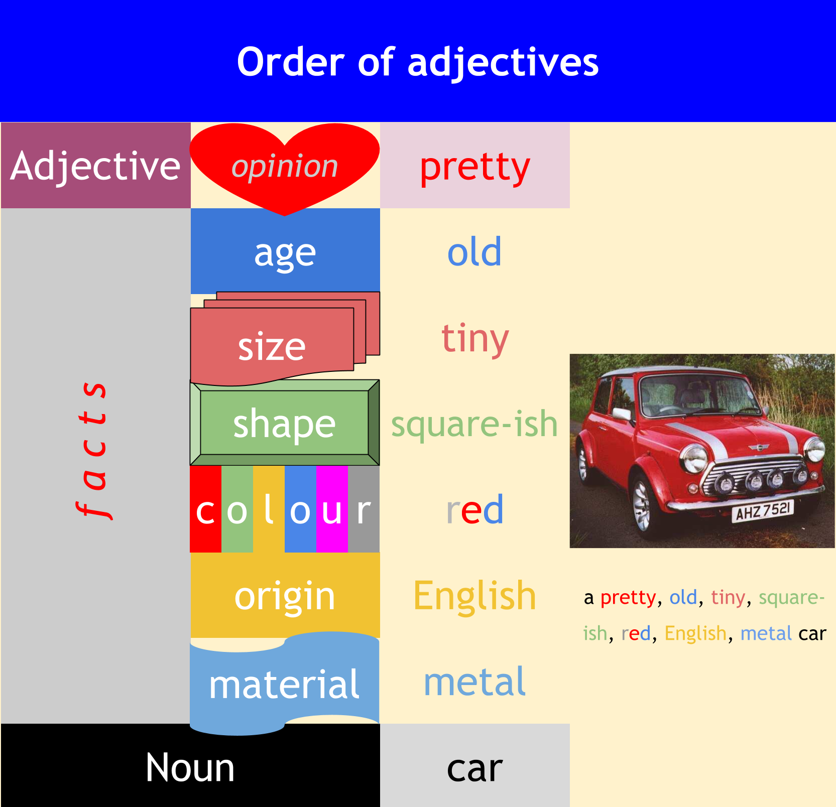 Order Of Adjectives In English