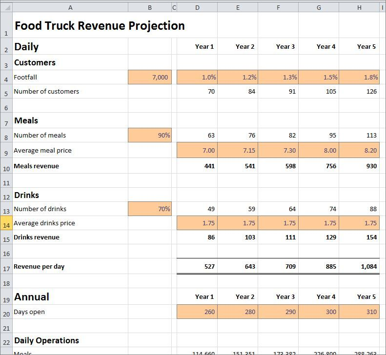 Food Truck Revenue Projection Template in 2020 Food