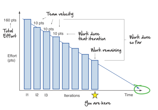 Agile Burndown Chart  Agile