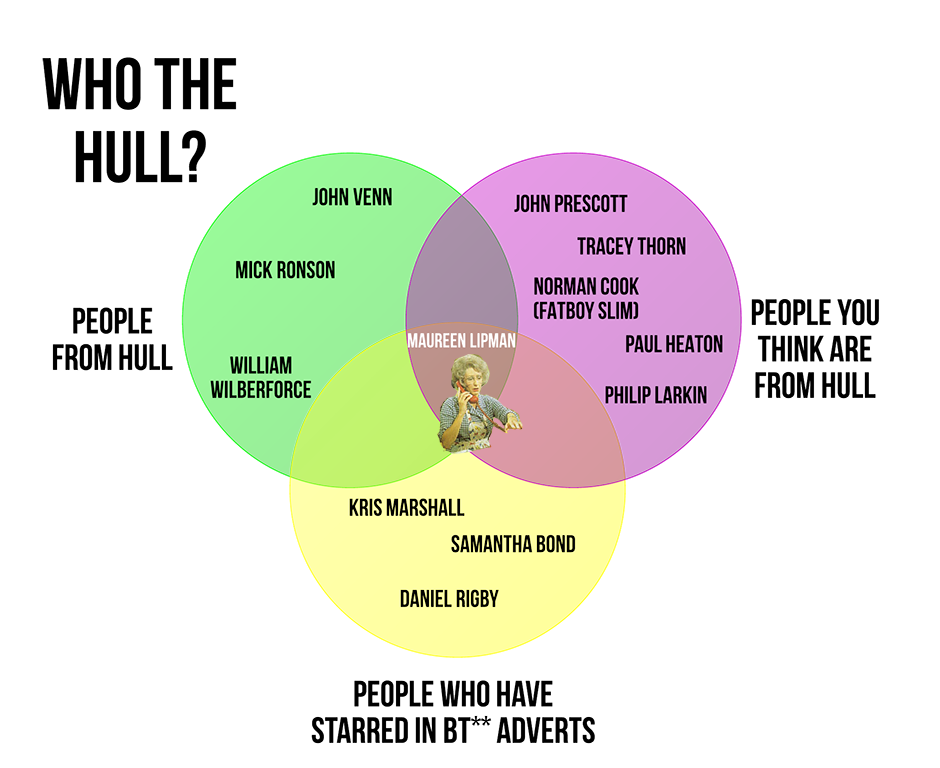 Venn Diagram With Visio: Hull: the ultimate Venn diagram | Venn diagrams,Chart