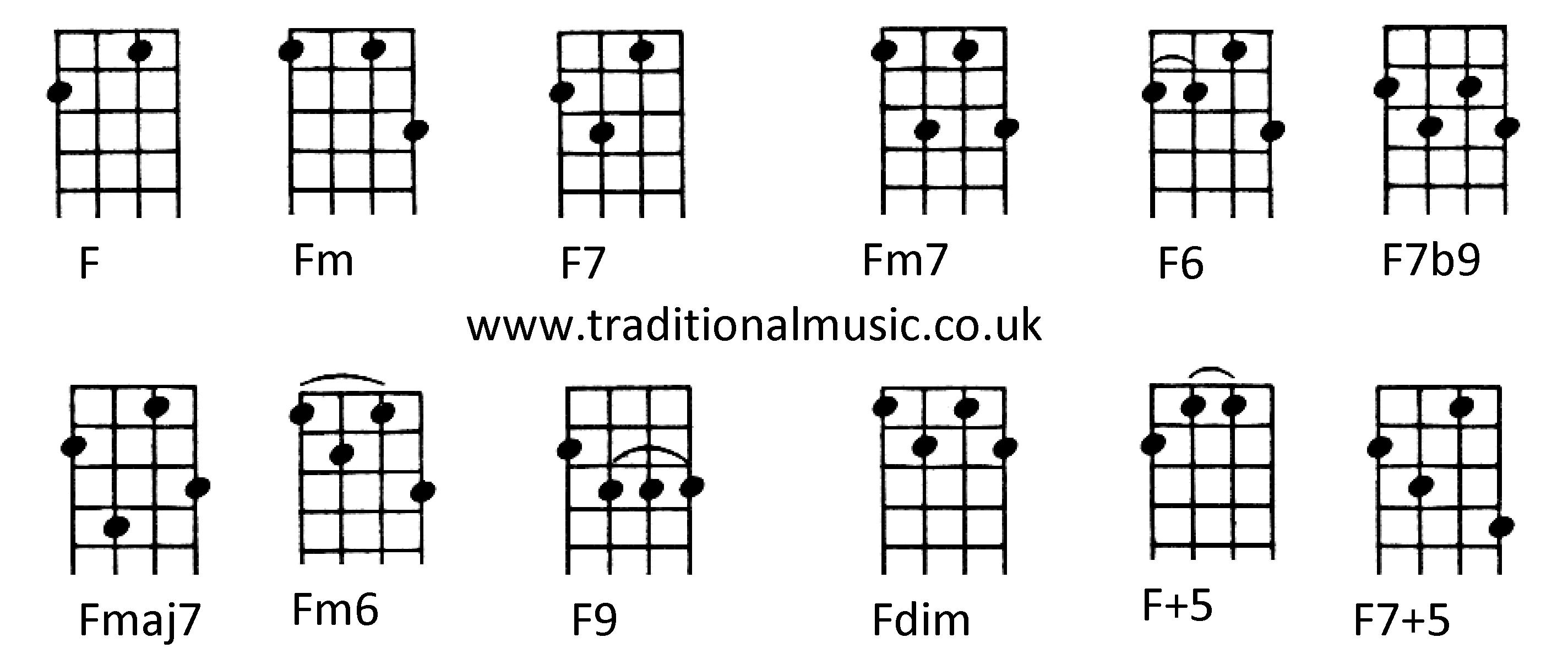 guitar chord f7m fmaj7 for uke google search uke chords