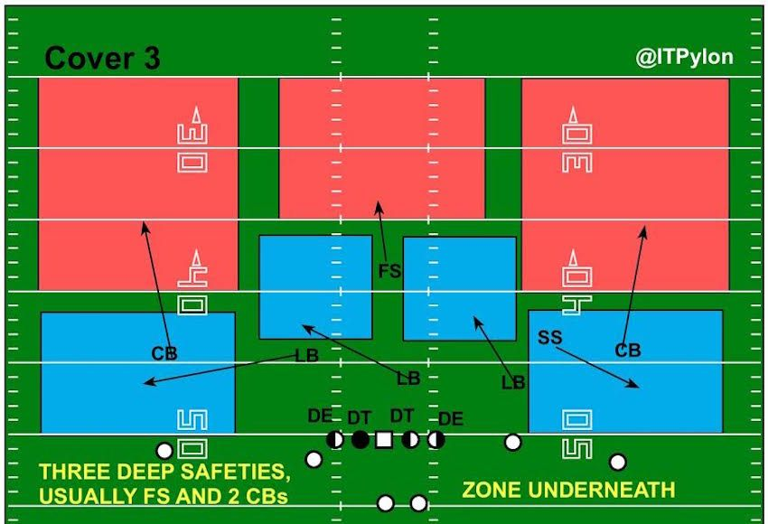 Cover 3 Diagram Football Defense Football Formations Football 101