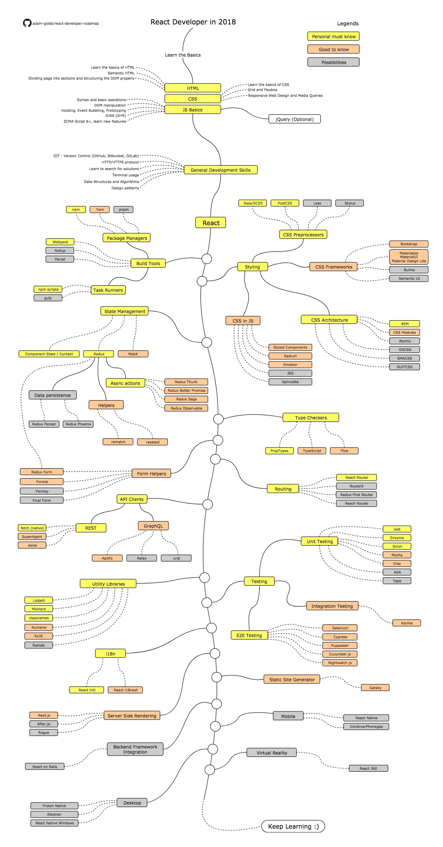 Web Developer Roadmaps All In One Place Web Development Programming Backend Developer Learn Web Development