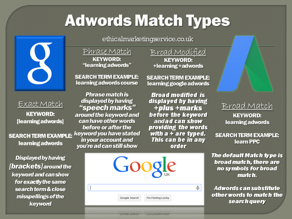 The Ultimate Beginners Guide To Google Adwords Chapter 4 Adwords Google Adwords Marketing Services