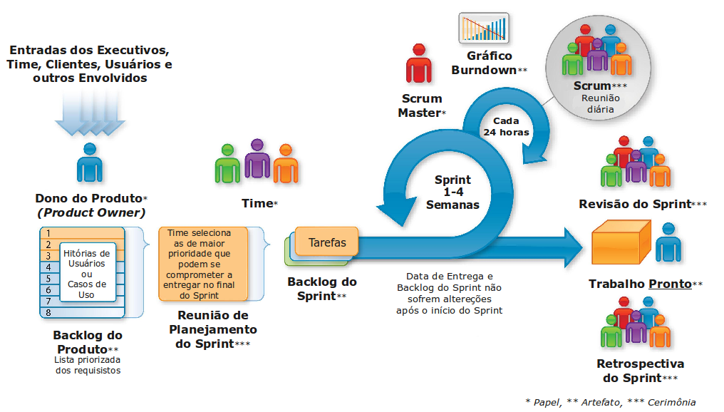 scrum_ciclo
