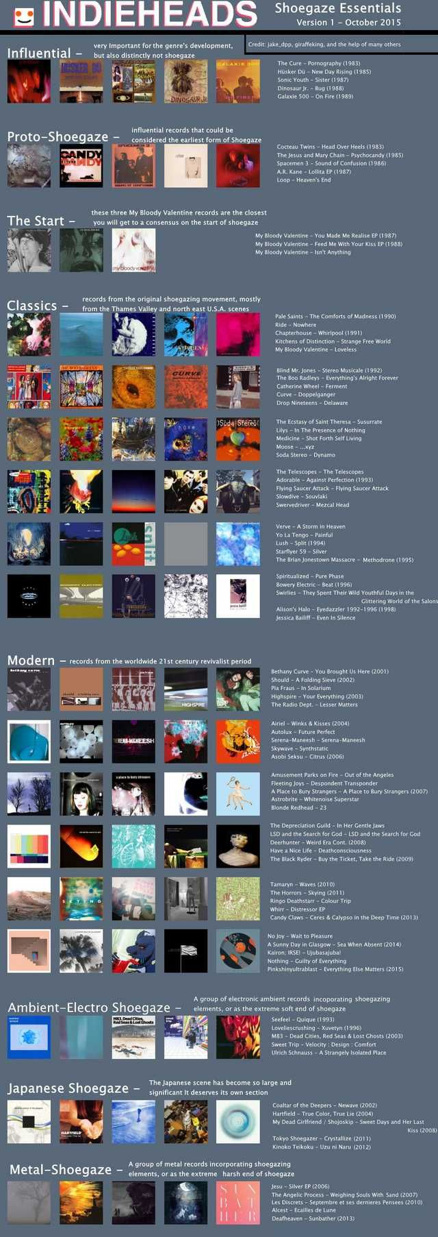 album compiling various Shoegaze and Dreampop guides from