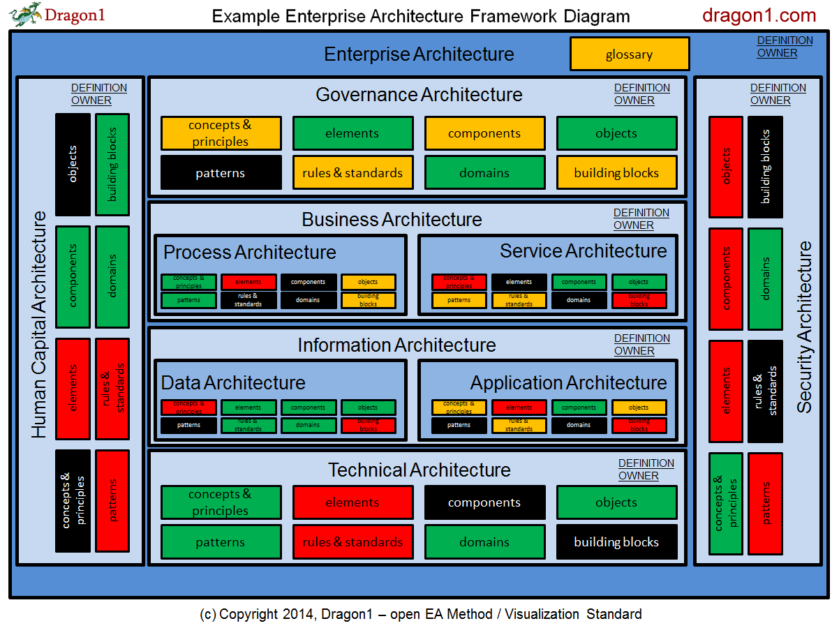 How to create an enterprise architecture framework diagram how to create an enterprise architecture framework diagram sciox Images