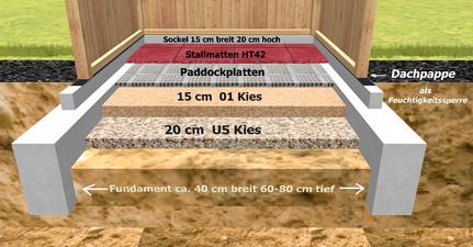 Bodenaufbau im Stallbau Skandwood Pferde stall bauen