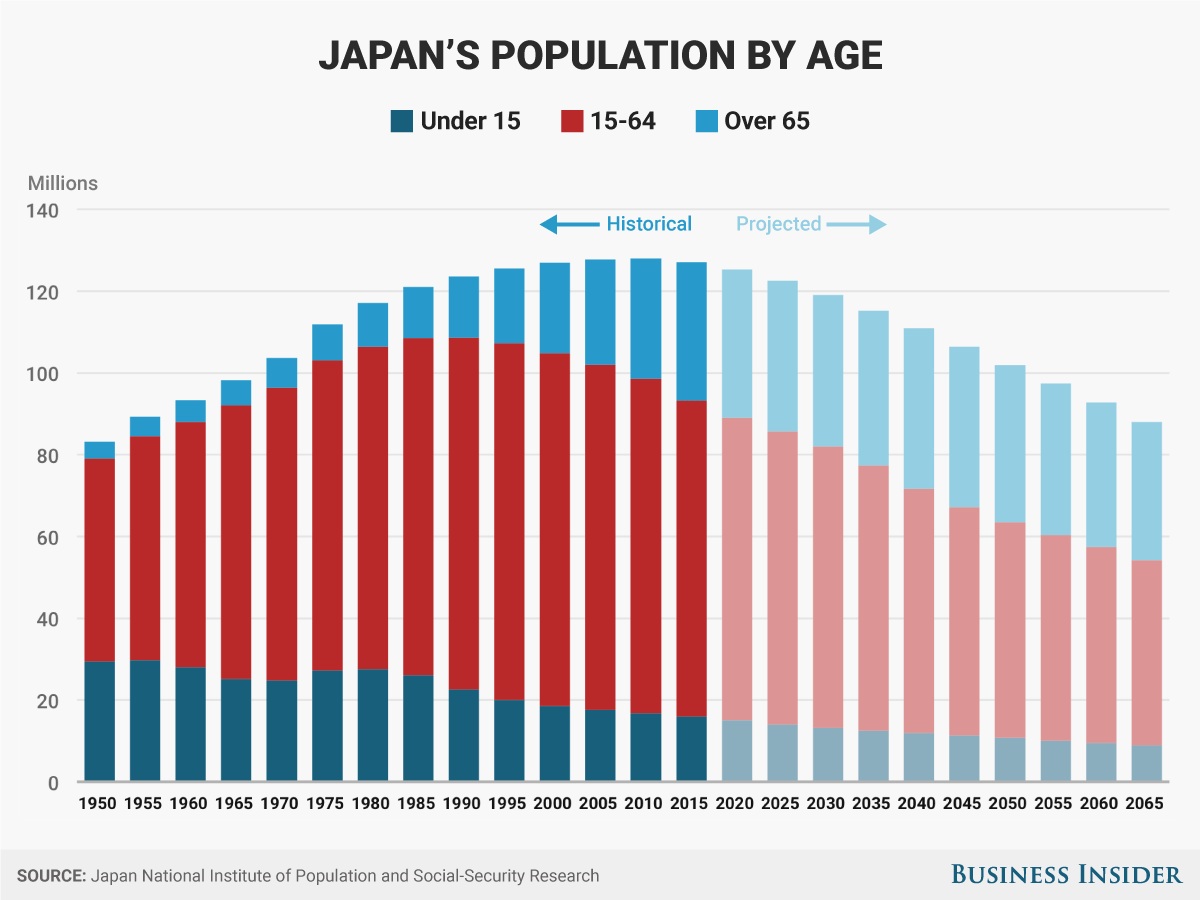 hight resolution of japan population age structure