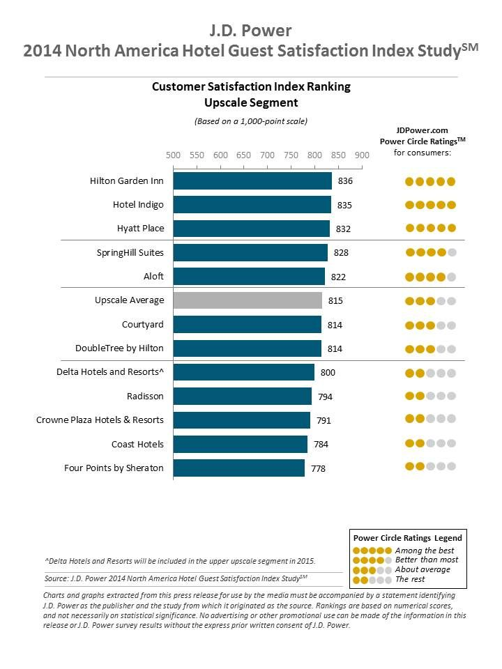 2014 North America Hotel Guest Satisfaction Index Study | J.D. Power