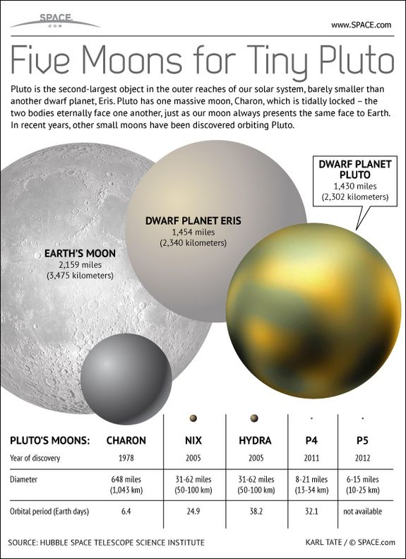 Kerberos Moon Of Plluto: Dwarf Planet Pluto Has One Giant Moon, Charon, But Now Is