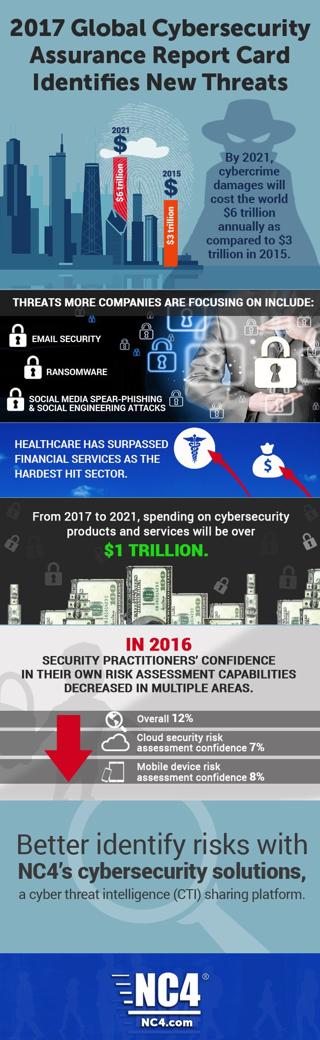 Infographic New Cyber Threats Identified in 2017.