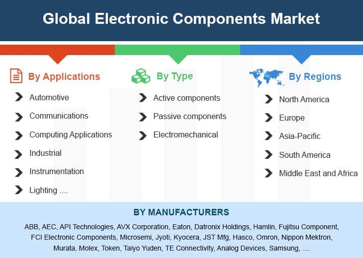 Global electronic components market by manufacturers