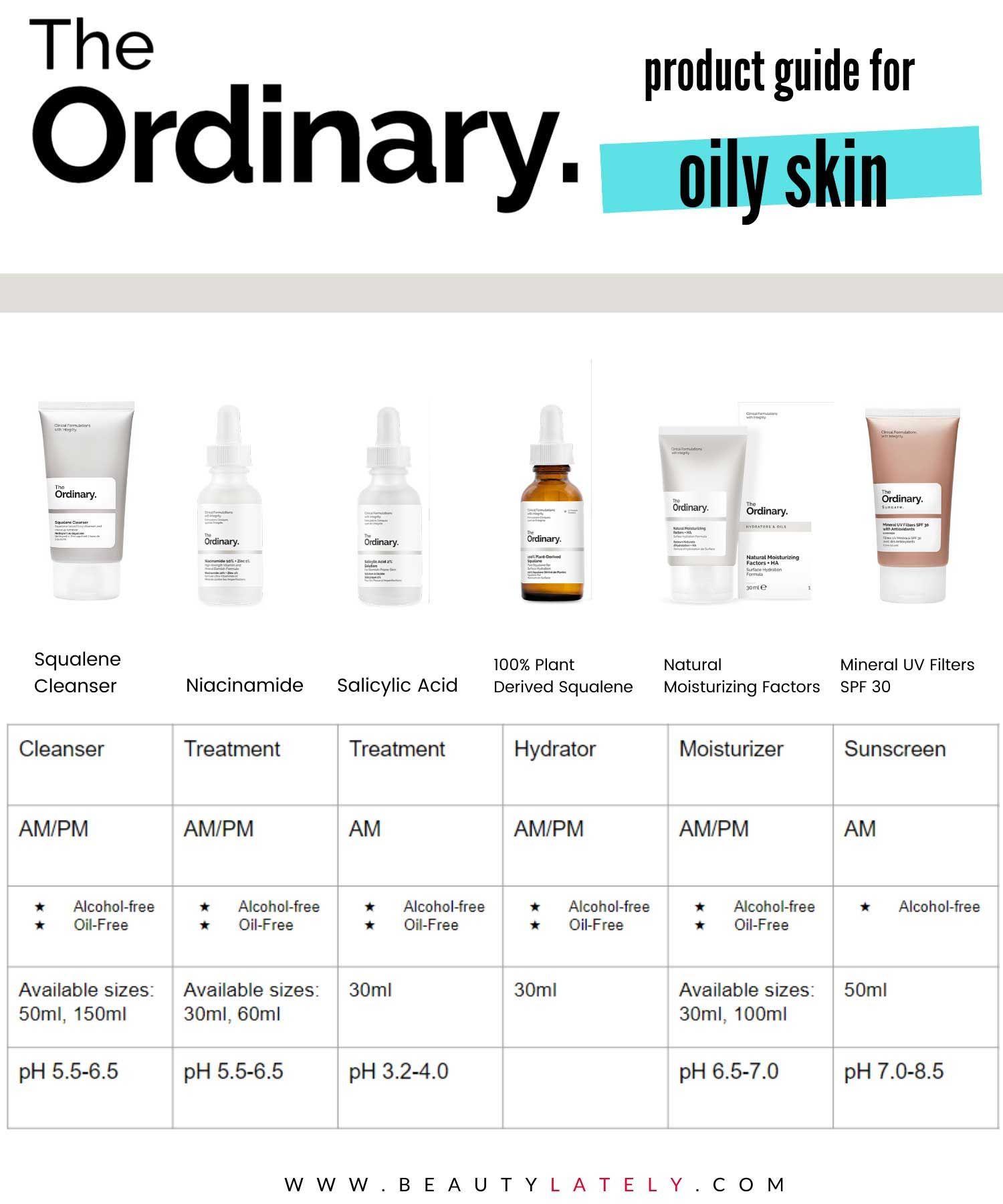 The Ordinary Skincare Guide To Oily Acne Prone Skin Skin Acne Treatment Oily Skin Care Oily Skin Care Routine