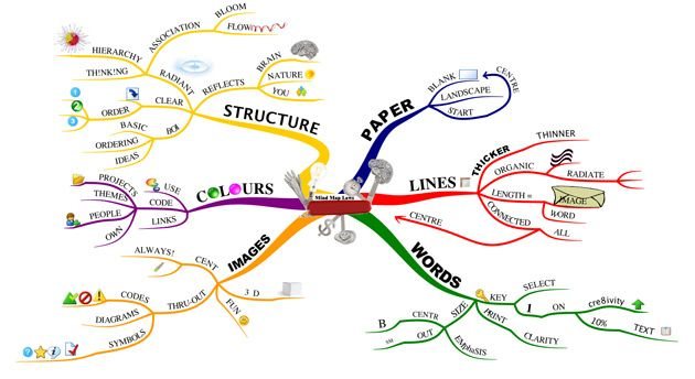Tony Buzan Mind Maps How To Mind Map (Plus a Free Printable!) | Work/Leadership  Tony Buzan Mind Maps