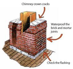 Chimney Leaks Diy Tips For How To Find And Repair Chimney Leaks Roof Repair Roof Repair Diy Roof Repair Cost