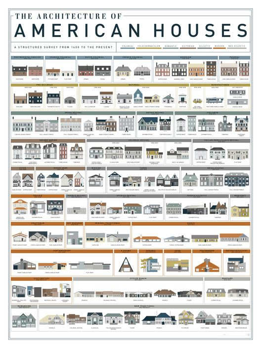 Home architecture style guide