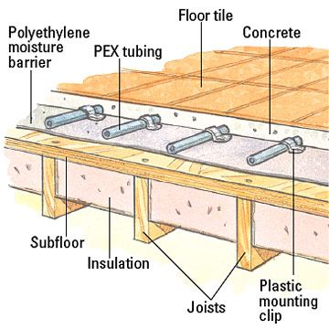 Layers Steel Floor Section Dry Radiant Heating Google