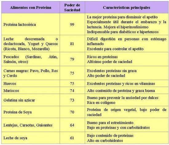 Dieta proteica sin carbohidratos
