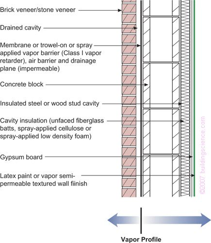 Concrete Block With Interior Frame Wall Cavity Insulation And Brick Or Stone Veneer Applicability Limited To Mixed Brick Veneer Cavity Insulation Cavity Wall