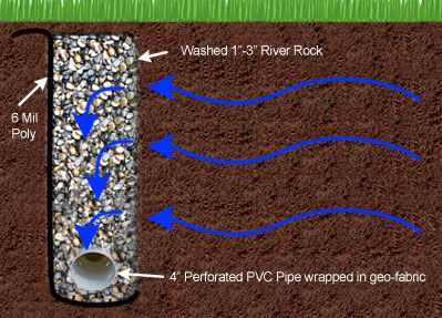 french drain drainage solutions