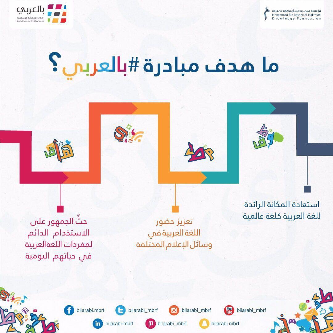 ما هدف مبادرة بالعربي بالعربي لغة الضاد مؤسسة محمد بن راشد للمعرفة عام الخير اللغة العربية Map Map Screenshot Alo