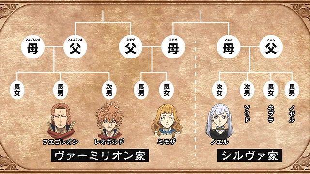 Family tree ♧ | Clover