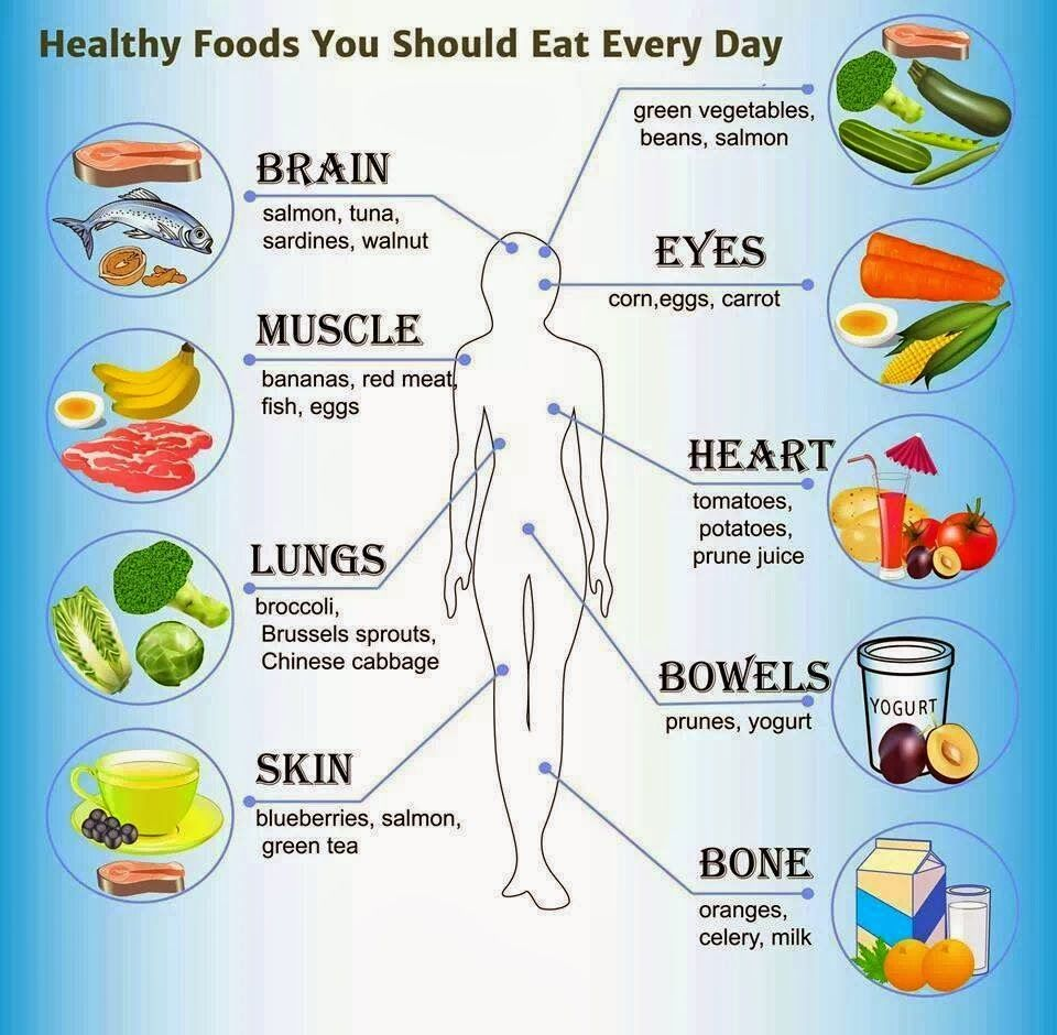 How to eat healthily everyday days to fitness healthy food how to eat healthily everyday days to fitness ccuart Choice Image