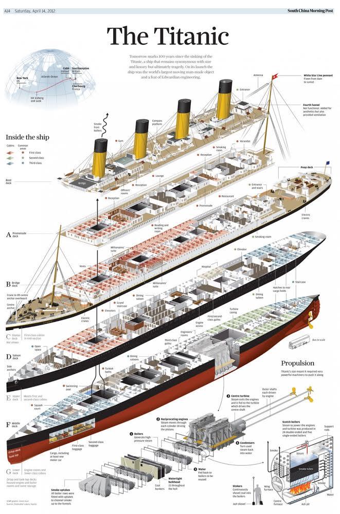 Shipwreck Rms Titanic Titanic History Titanic Boat Titanic Model Titanic Sinking