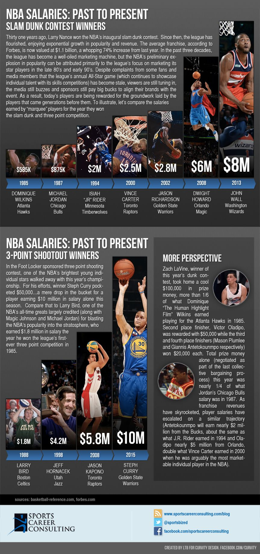 An SCC infographic developed by LTB from Curvity Design that looks at NBA salary growth related to stars competing in the skills competitions.  Visit sportscareerconsulting.com to learn more about sports marketing education resources and facebook.com/curvity for all your design needs!