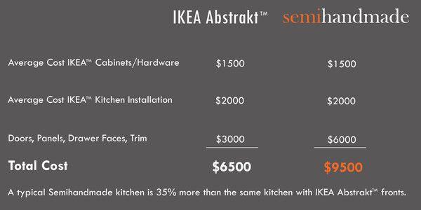 Best Pricing Tool Ikea Kitchen Cabinets Kitchen Installation 640 x 480