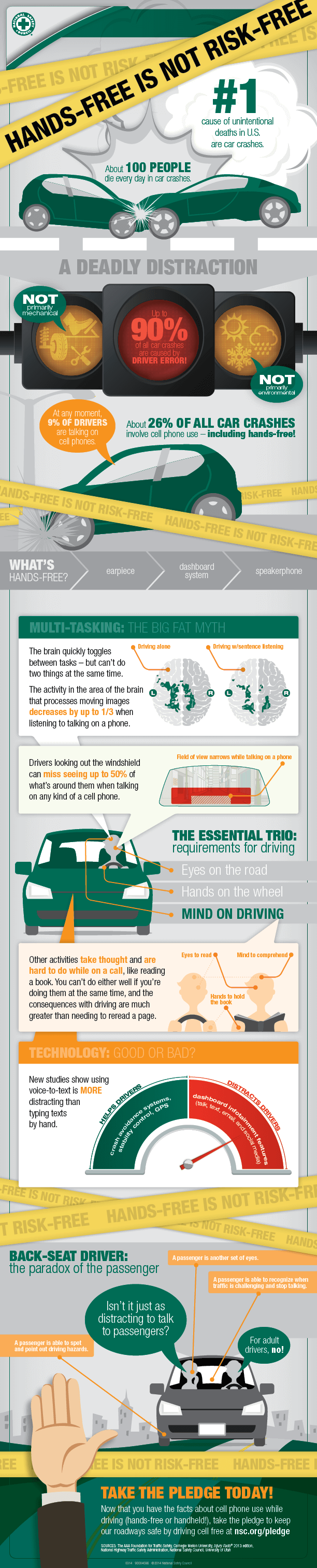 HandsFree Texting Isn't Safe Infographic